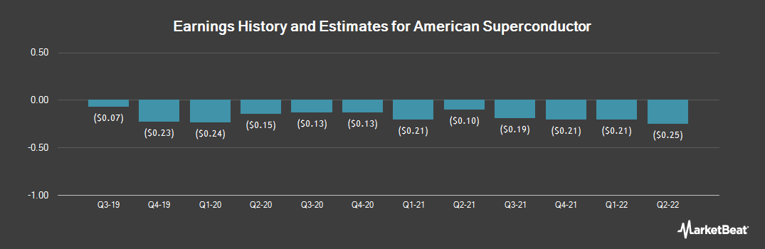 Earnings by Quarter for American Superconductor Corporation (NASDAQ:AMSC)
