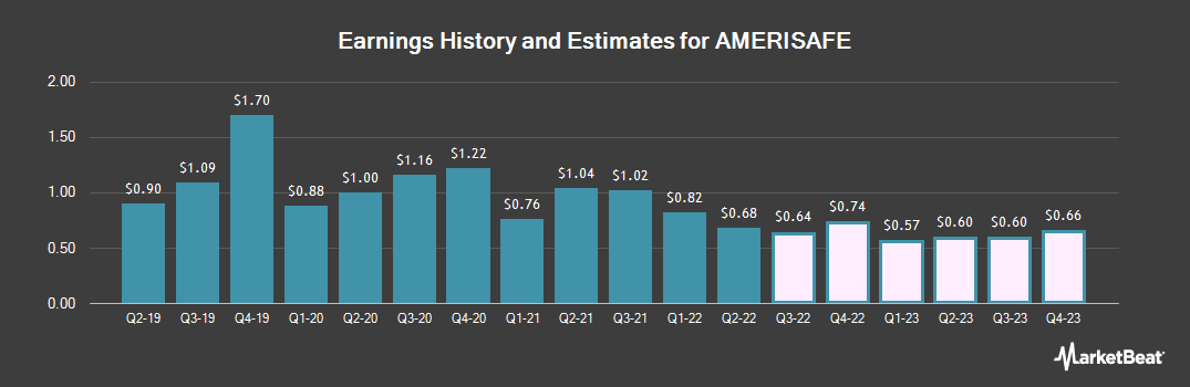 Earnings by Quarter for AMERISAFE (NASDAQ:AMSF)