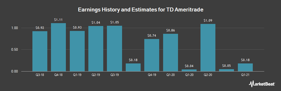 Earnings by Quarter for TD Ameritrade (NASDAQ:AMTD)
