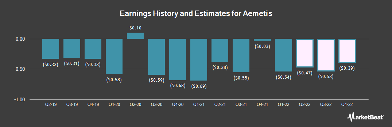 Earnings by Quarter for Aemetis (NASDAQ:AMTX)