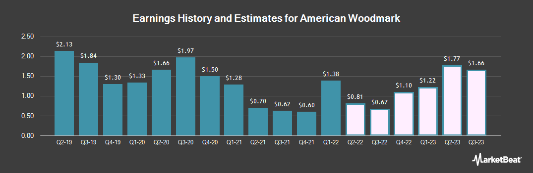 Earnings by Quarter for American Woodmark Corporation (NASDAQ:AMWD)