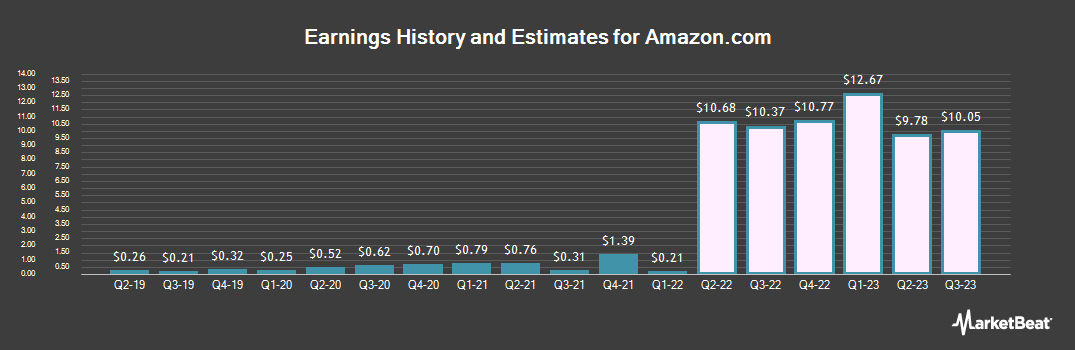 Earnings by Quarter for Amazon.com (NASDAQ:AMZN)