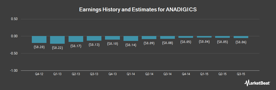 Earnings by Quarter for ANADIGICS (NASDAQ:ANAD)