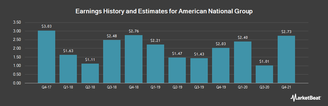 Earnings by Quarter for American National Ins (NASDAQ:ANAT)