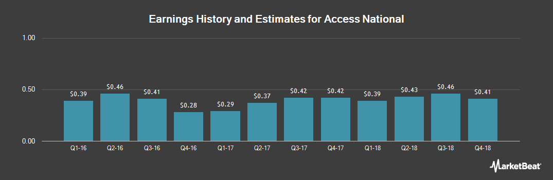 Earnings by Quarter for Access National Corporation (NASDAQ:ANCX)