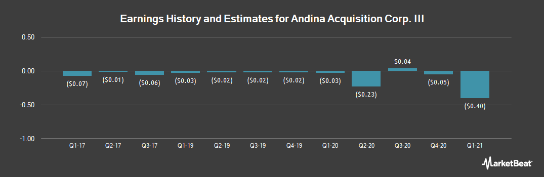 Earnings by Quarter for Andina Acquisition Corp II (NASDAQ:ANDA)