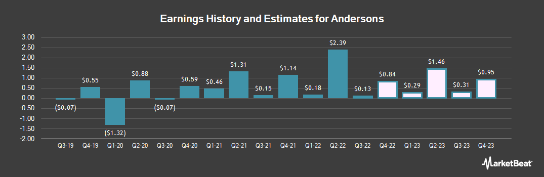 Earnings by Quarter for Andersons (NASDAQ:ANDE)