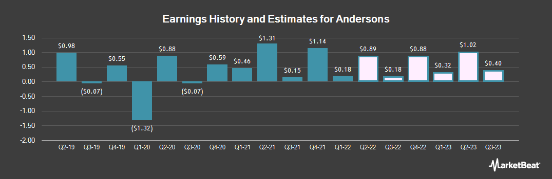 Earnings by Quarter for The Andersons (NASDAQ:ANDE)