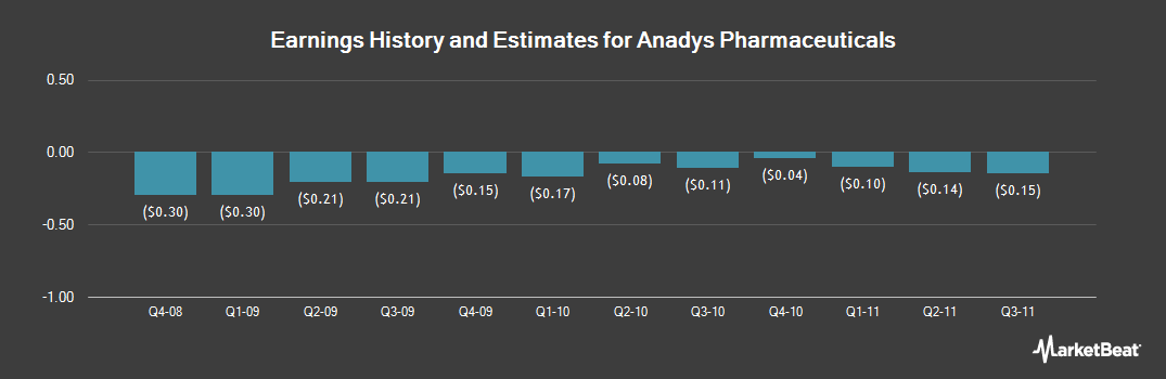 Earnings by Quarter for Anadys Pharmaceuticals (NASDAQ:ANDS)
