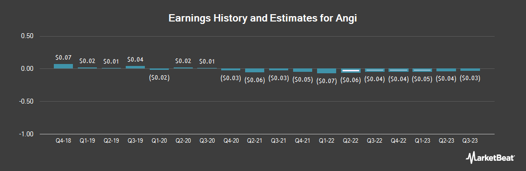 Earnings by Quarter for Angie`s List (NASDAQ:ANGI)