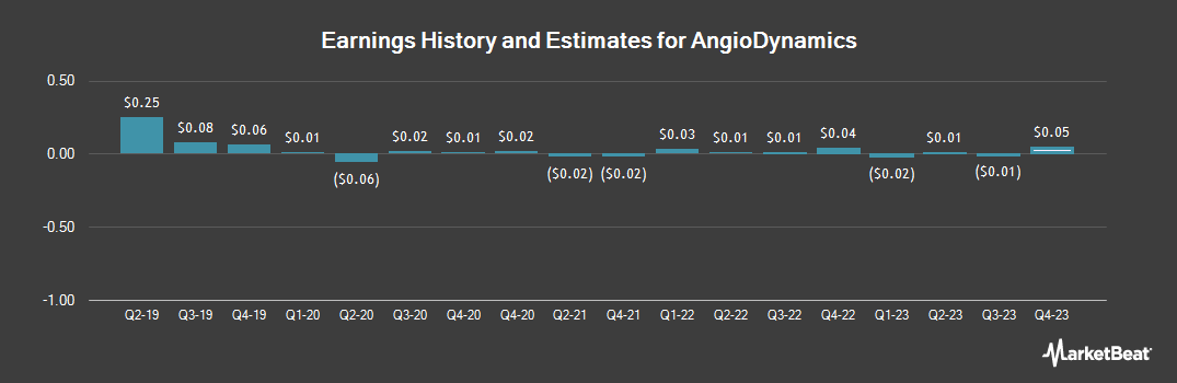 Earnings by Quarter for AngioDynamics (NASDAQ:ANGO)