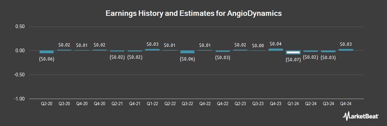 Earnings by Quarter for AngioDynamics (NASDAQ:ANGO)