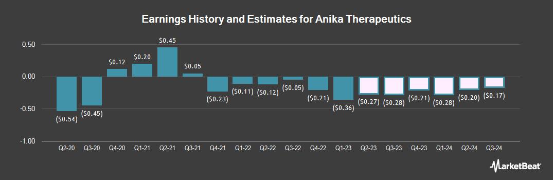 Earnings by Quarter for Anika Therapeutics (NASDAQ:ANIK)
