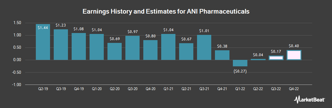 Earnings by Quarter for ANI Pharmaceuticals Inc Common Stock (NASDAQ:ANIP)