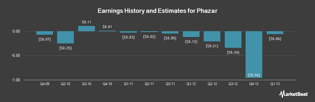 Earnings by Quarter for Phazar Corp. (NASDAQ:ANTP)