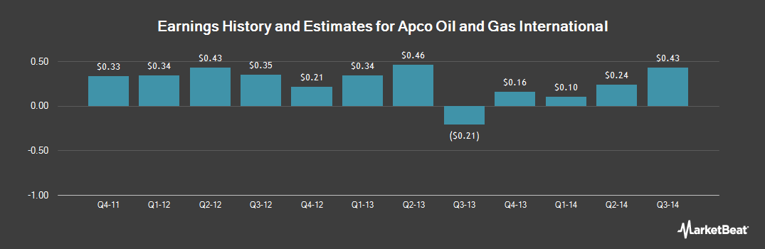Earnings by Quarter for Apco Oil and Gas International (NASDAQ:APAGF)