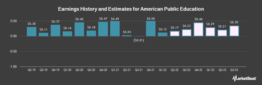 Earnings by Quarter for American Public Education (NASDAQ:APEI)