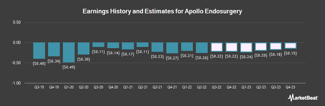 Earnings by Quarter for Apollo Endosurgery (NASDAQ:APEN)