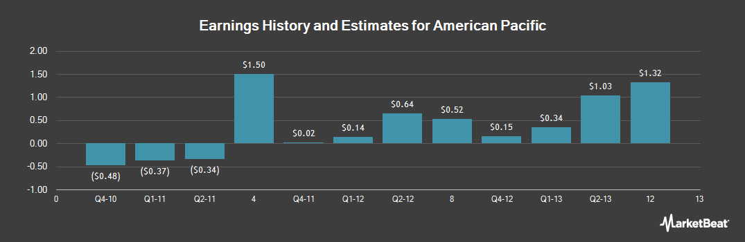 Earnings by Quarter for American Pacific (NASDAQ:APFC)