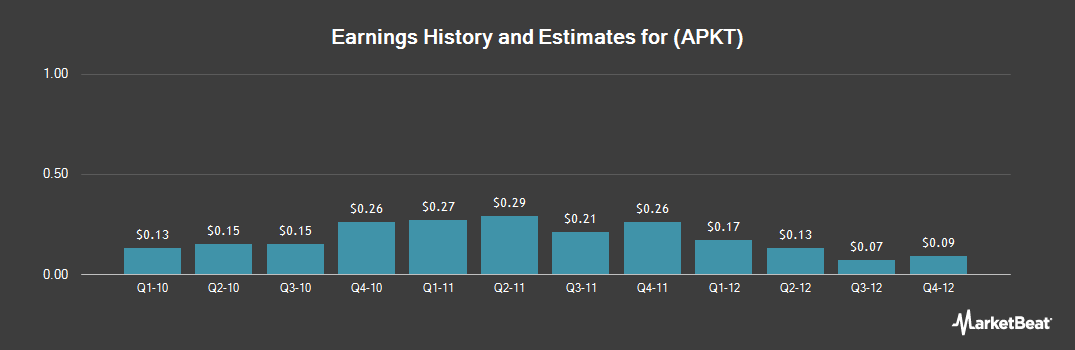 Earnings by Quarter for Acme Packet (NASDAQ:APKT)