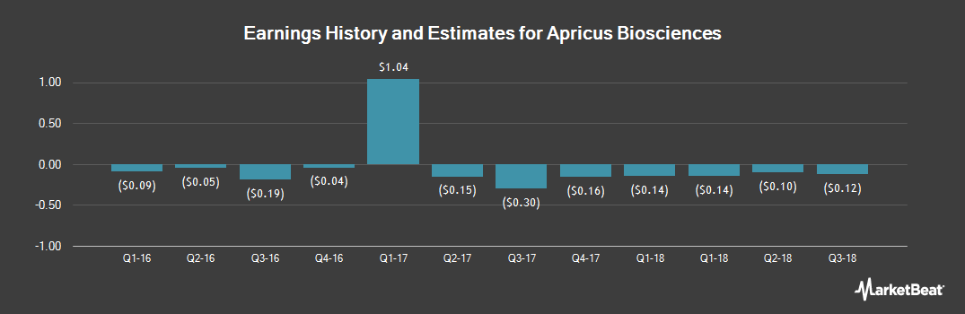 Earnings by Quarter for Apricus Biosciences (NASDAQ:APRI)