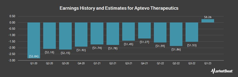 Earnings by Quarter for Aptevo Therapeutics (NASDAQ:APVO)