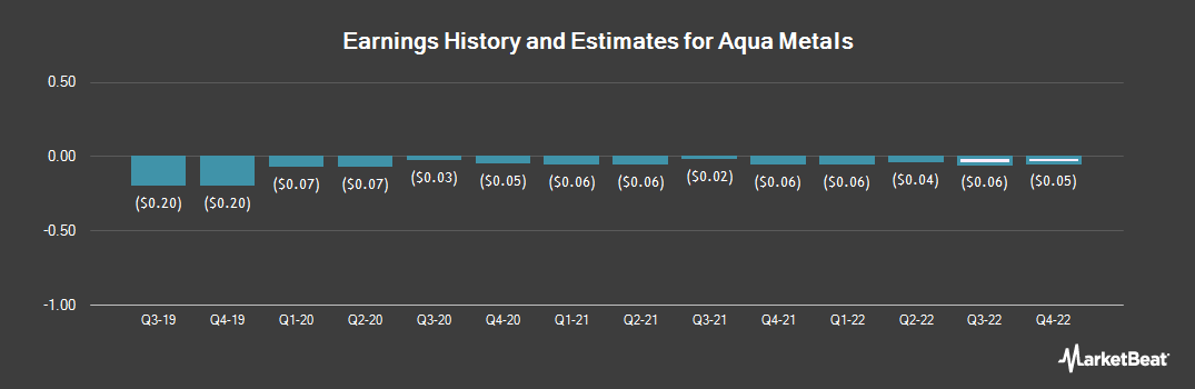 Earnings by Quarter for Aqua Metals (NASDAQ:AQMS)