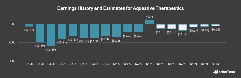 Earnings by Quarter for Aquestive Therapeutics (NASDAQ:AQST)