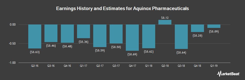 Earnings by Quarter for Aquinox Pharmaceuticals (NASDAQ:AQXP)