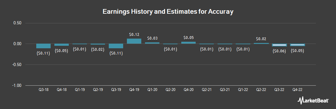 Earnings by Quarter for Accuray Incorporated (NASDAQ:ARAY)