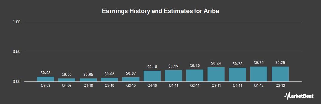 Earnings by Quarter for Ariba (NASDAQ:ARBA)