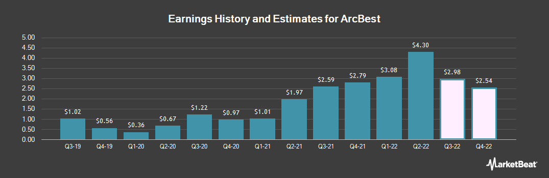 Earnings by Quarter for ArcBest (NASDAQ:ARCB)