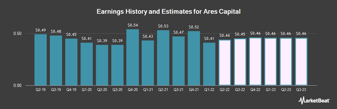 Earnings by Quarter for Ares Capital Corporation (NASDAQ:ARCC)