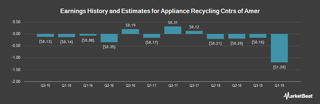 Earnings by Quarter for Appliance Recycling Centers of Amer (NASDAQ:ARCI)