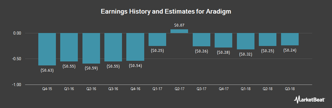 Earnings by Quarter for Aradigm Corporation (NASDAQ:ARDM)