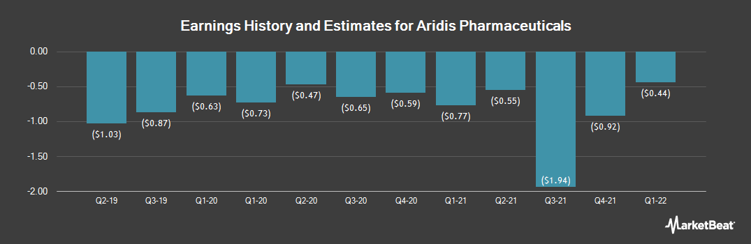 Earnings by Quarter for Aridis Pharmaceuticals (NASDAQ:ARDS)