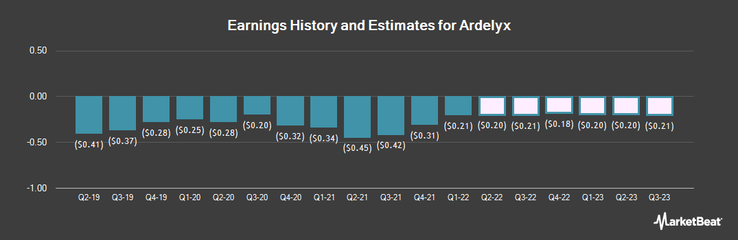 Earnings by Quarter for Ardelyx (NASDAQ:ARDX)