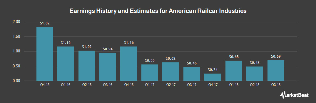 Earnings by Quarter for American Railcar Industries (NASDAQ:ARII)