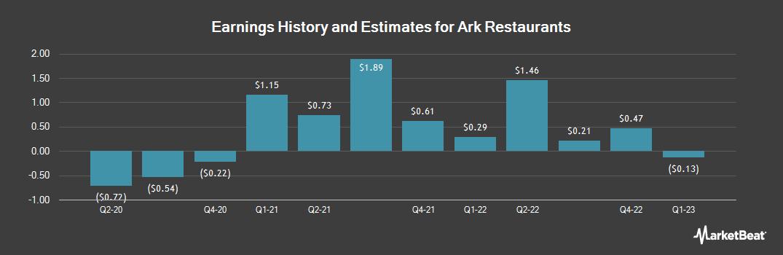 Earnings by Quarter for Ark Restaurants (NASDAQ:ARKR)