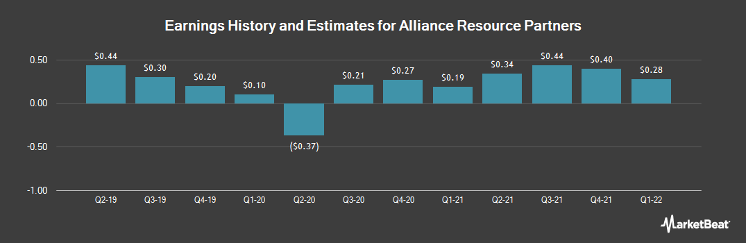 Earnings by Quarter for Alliance Resource Partners (NASDAQ:ARLP)