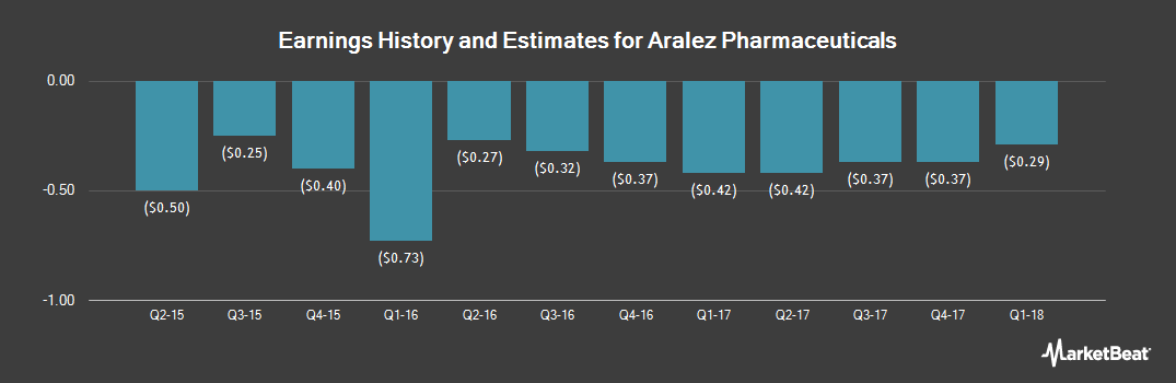 Earnings by Quarter for Aralez Pharmaceuticals (NASDAQ:ARLZ)