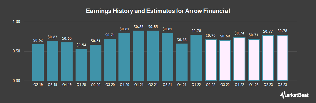 Earnings by Quarter for Arrow Financial Corporation (NASDAQ:AROW)