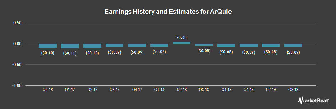 Earnings by Quarter for ArQule (NASDAQ:ARQL)