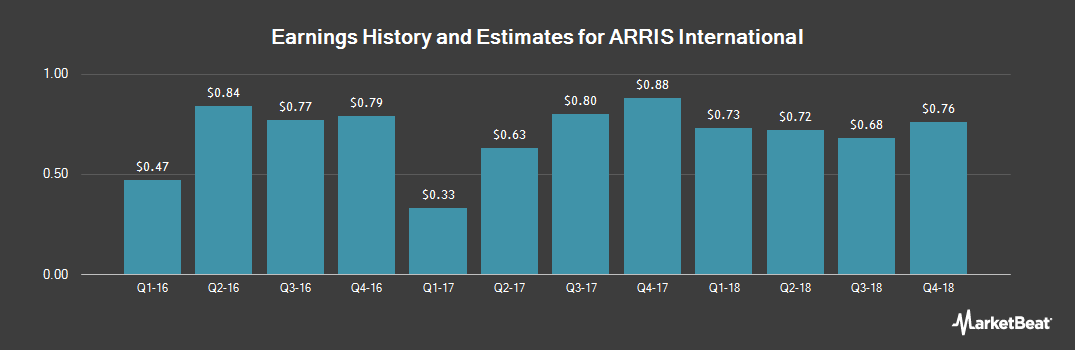 Earnings by Quarter for ARRIS International PLC (NASDAQ:ARRS)