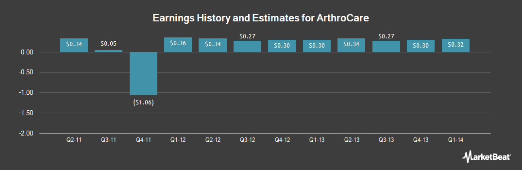 Earnings by Quarter for ArthroCare (NASDAQ:ARTC)