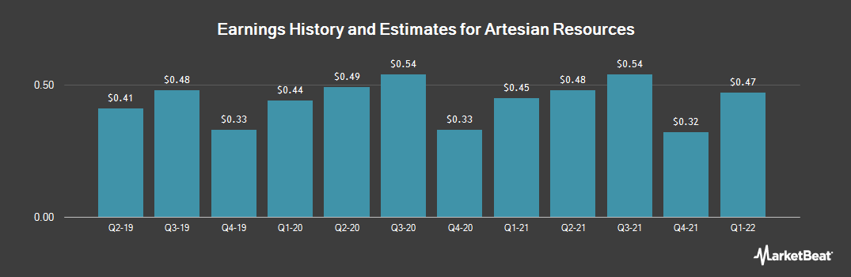 Earnings by Quarter for Artesian Resources Corporation (NASDAQ:ARTNA)