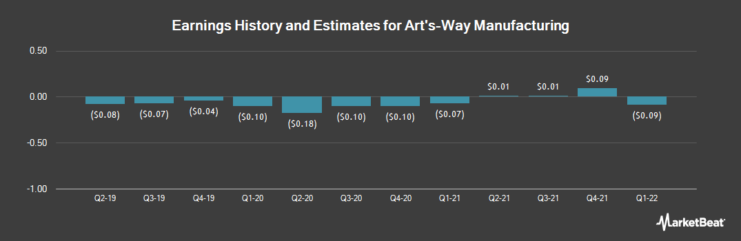 Earnings by Quarter for Art`s Way (NASDAQ:ARTW)