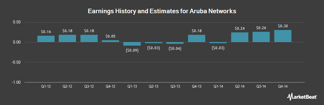 Earnings by Quarter for Aruba Networks (NASDAQ:ARUN)