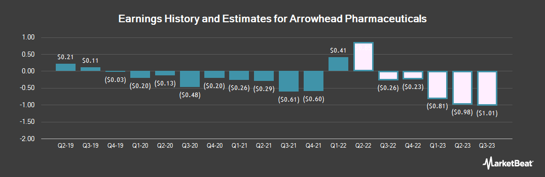 Earnings by Quarter for Arrowhead Pharmaceuticals (NASDAQ:ARWR)