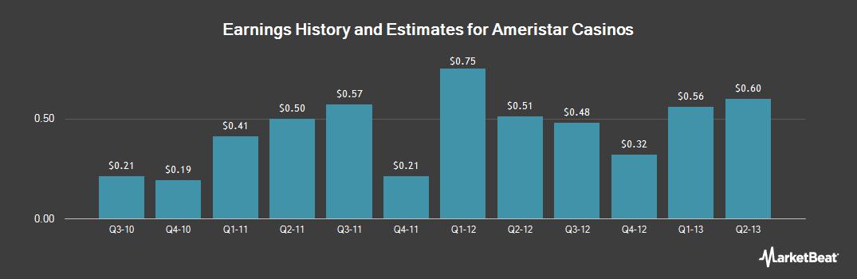 Earnings by Quarter for Ameristar Casinos (NASDAQ:ASCA)